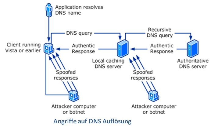 Attacking DNS Infrastructures