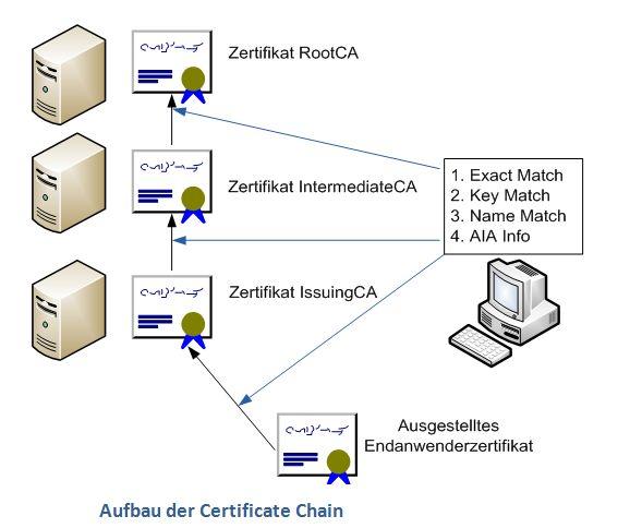 Certificate Chaining – Prozess mit dem Anwendungen Zertifikate ...