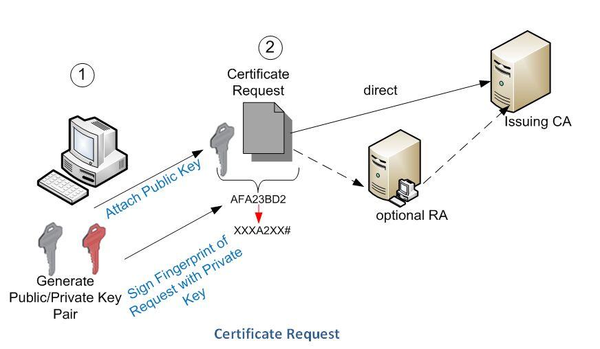 Prozess der Zertifikatregistrierung (Certificate Enrollment) | PKI ...