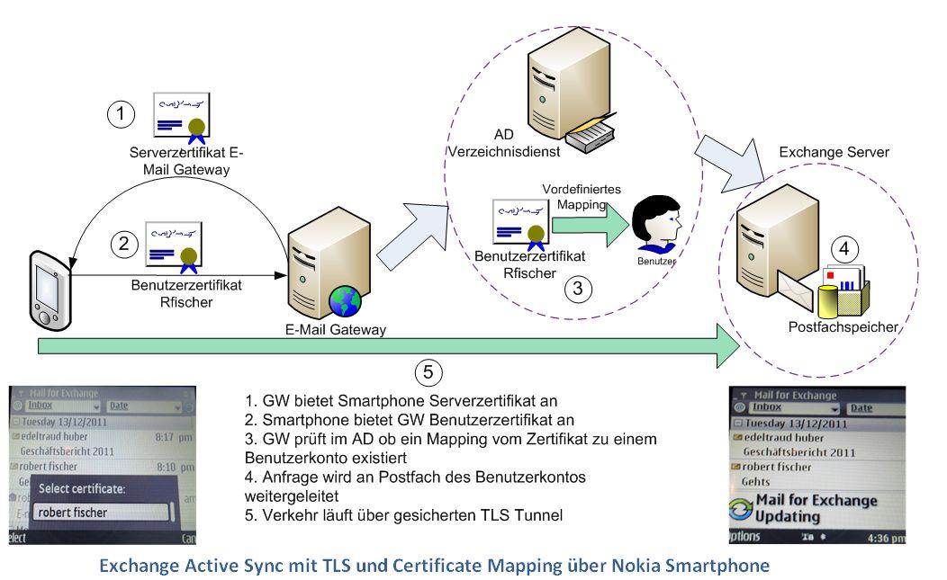TLS/SSL Verschlüsselung und X.509 Zertifikate | PKI Blog von ...