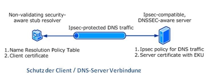 DNSSec Auf Windows Clients
