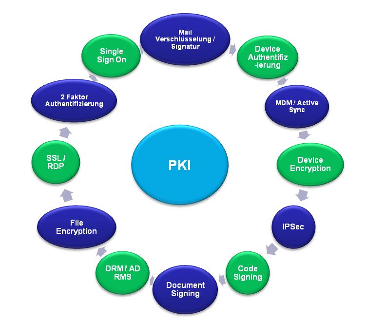 PKI Anwendungen / PKI Applications