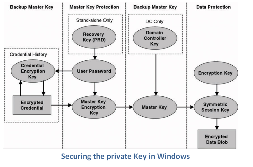Securing Private Key in Windows