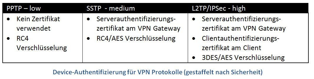 VPN_Certificate_Based_Device_Authentication